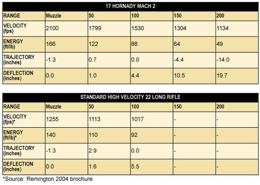 17 Hornady Mach 2 Chart